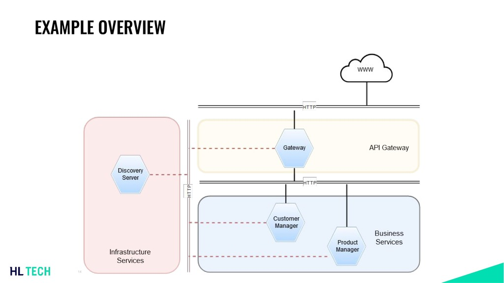 EXAMPLE OVERVIEW 14