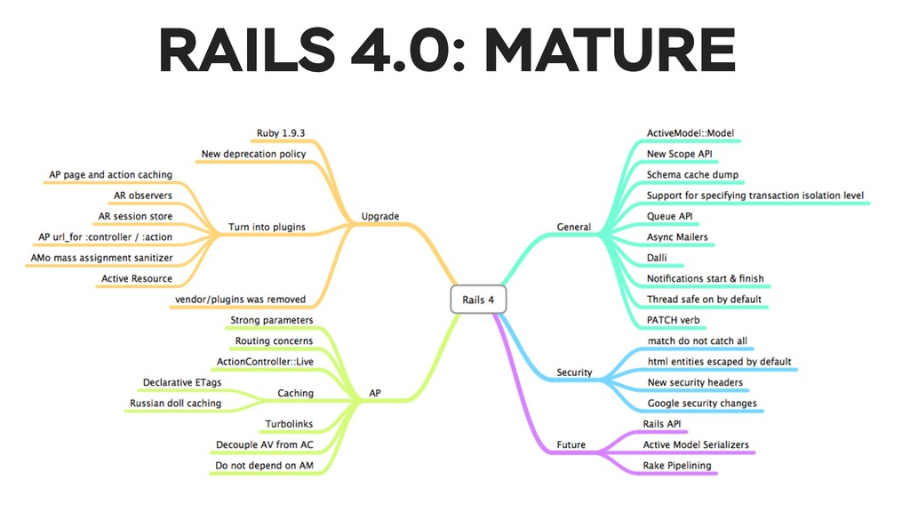 #saintprubyconf @ssnickolay RAILS 4.0: MATURE