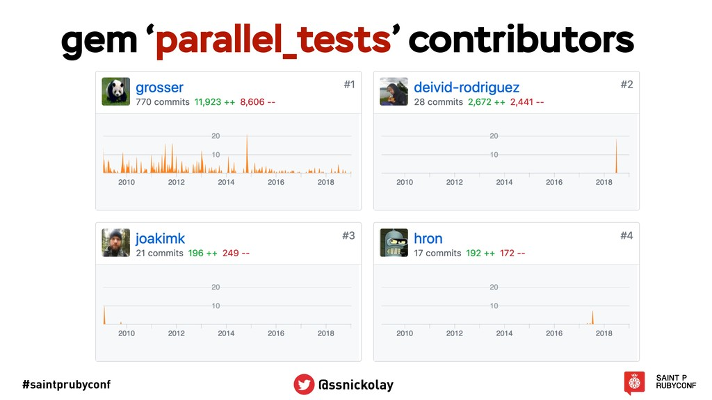 #saintprubyconf @ssnickolay gem 'parallel_tests...