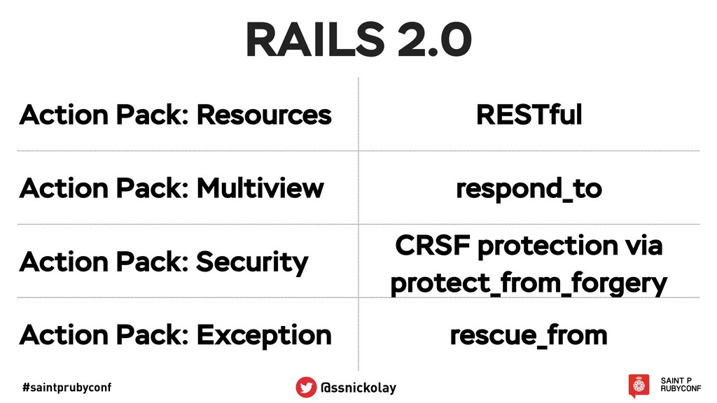 #saintprubyconf @ssnickolay RAILS 2.0 Action Pa...