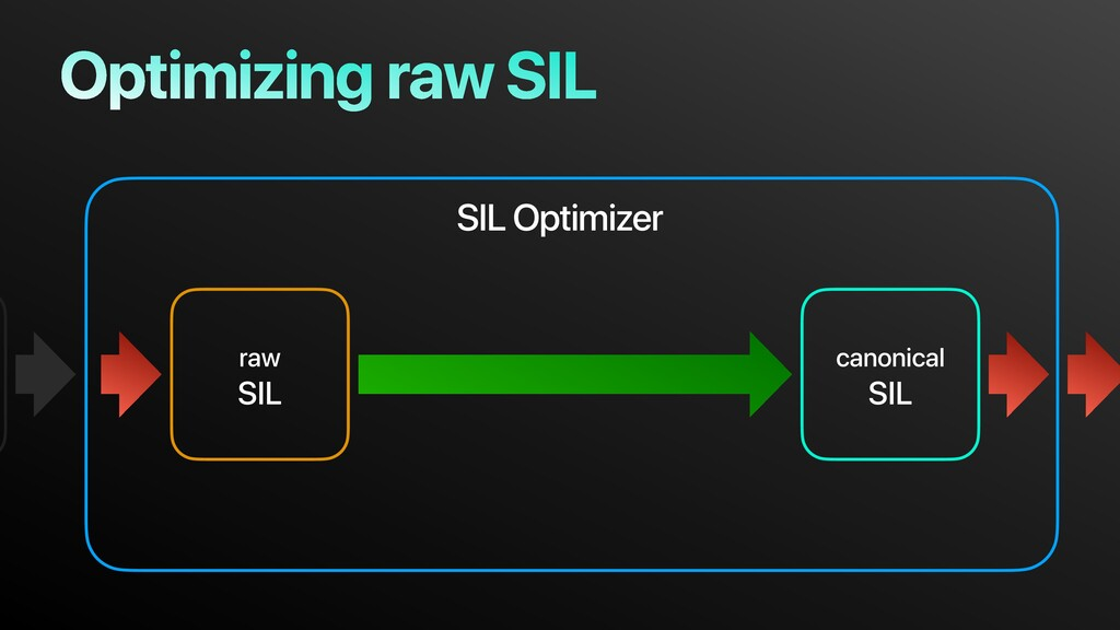 raw SIL raw SIL canonical SIL SIL Optimizer Opt...