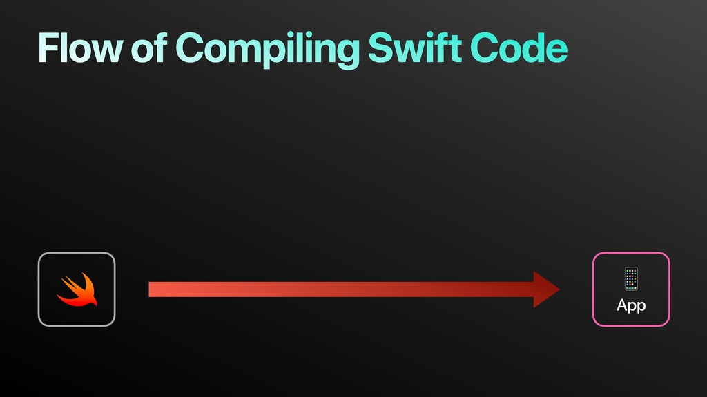 Flow of Compiling Swift Code  App