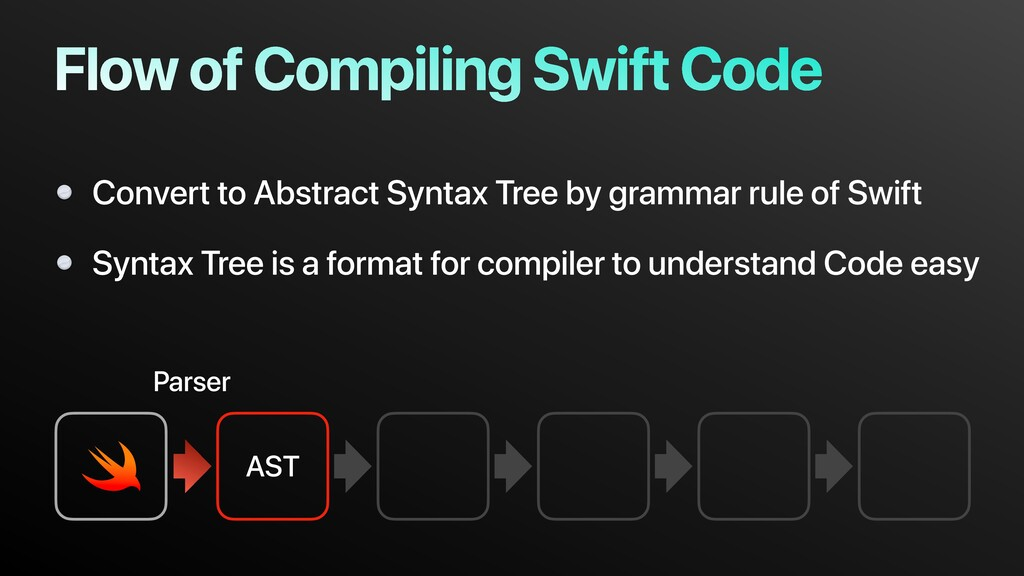 AST Flow of Compiling Swift Code Convert to Abs...