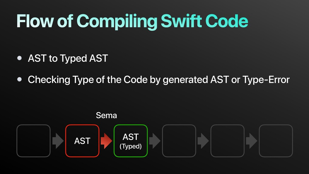 AST AST (Typed) Flow of Compiling Swift Code AS...
