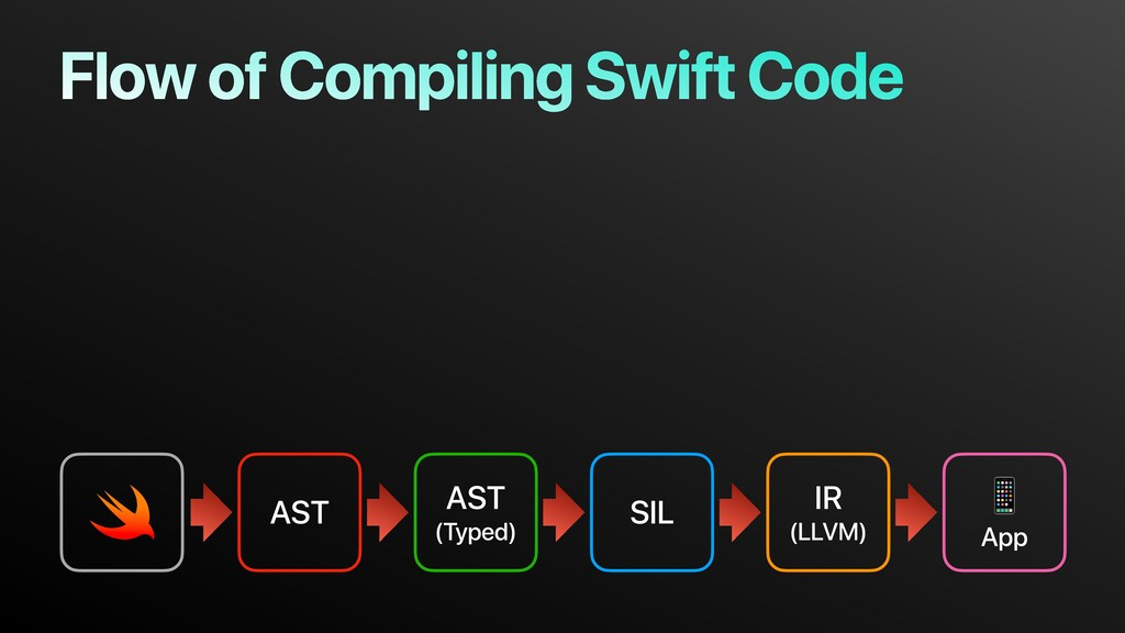 AST AST (Typed) SIL IR (LLVM)  App Flow of Comp...