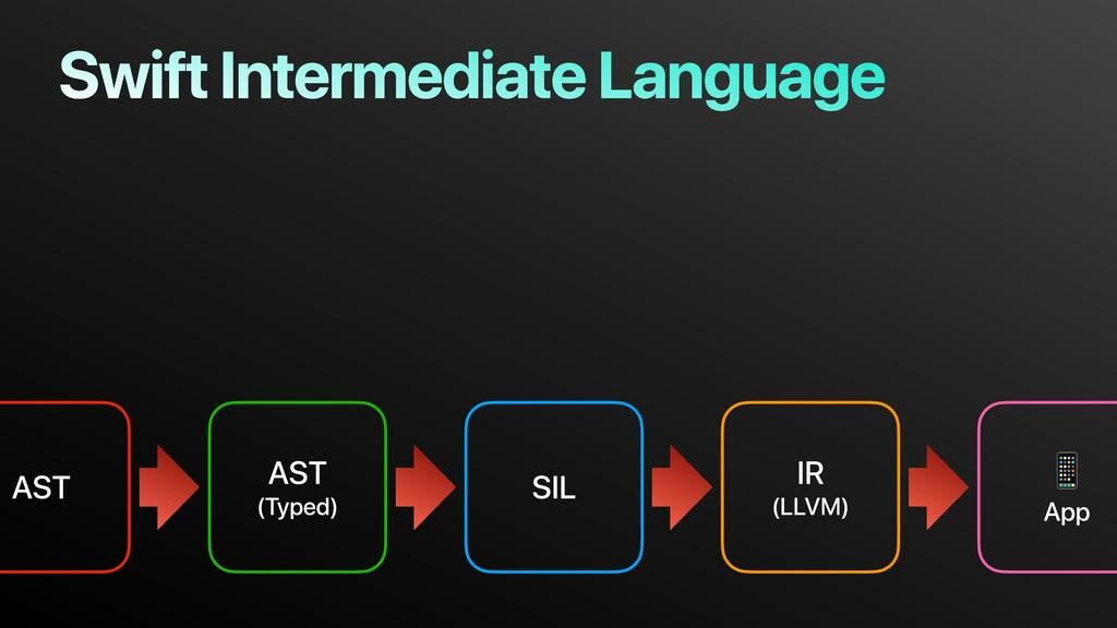 AST AST (Typed) SIL IR (LLVM)  App Swift Interm...