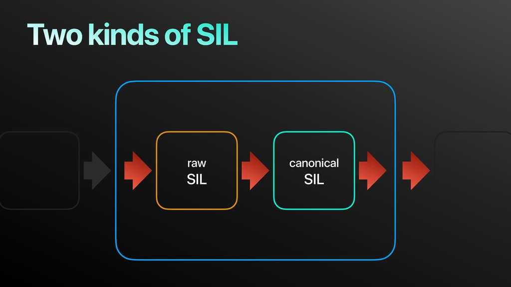 Two kinds of SIL raw SIL canonical SIL