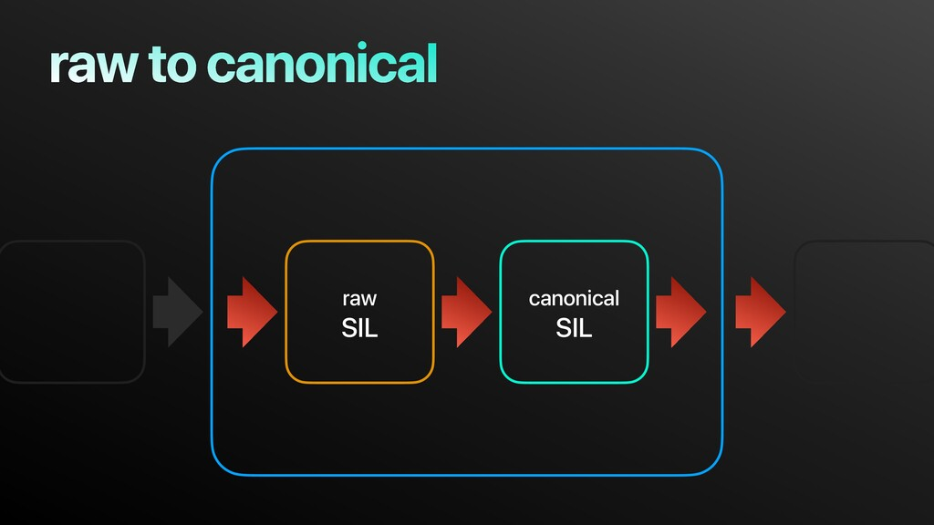 raw to canonical raw SIL canonical SIL