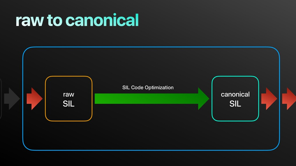 raw to canonical raw SIL canonical SIL SIL Code...