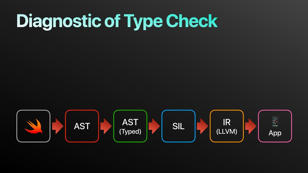 AST AST (Typed) SIL IR (LLVM)  App Diagnostic o...