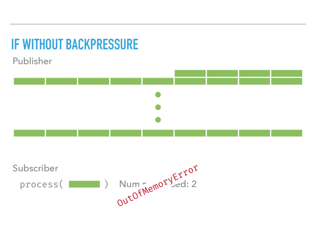 process( ) IF WITHOUT BACKPRESSURE Publisher Su...