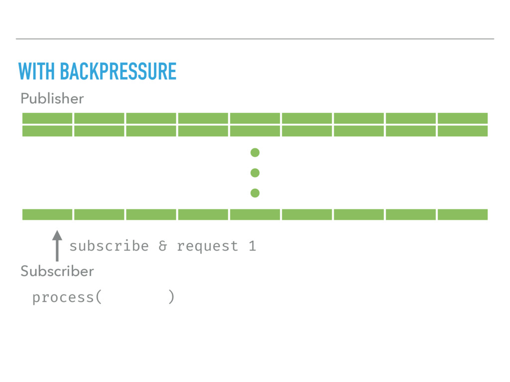 WITH BACKPRESSURE Publisher Subscriber process(...