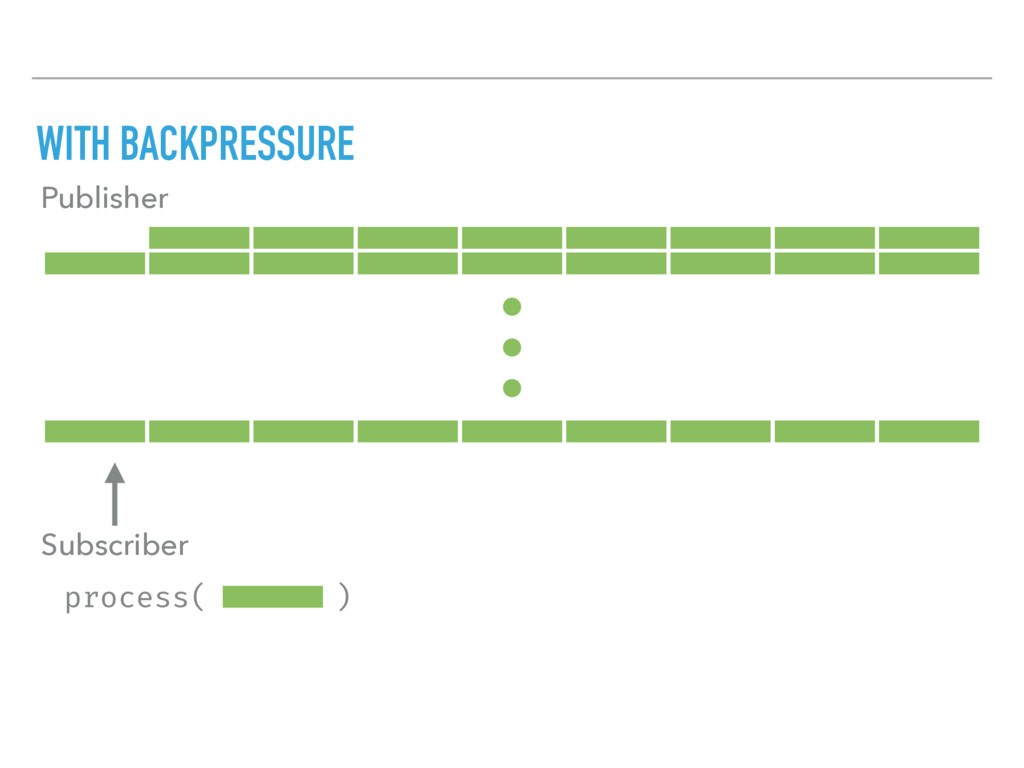 process( ) WITH BACKPRESSURE Publisher Subscrib...