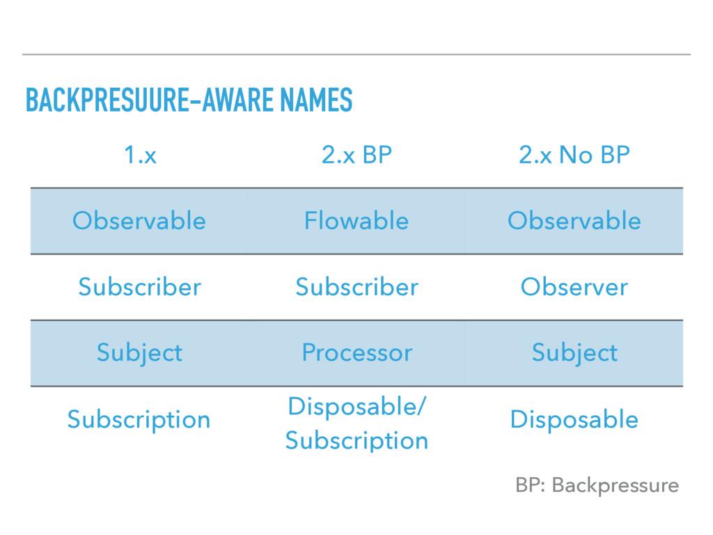 BACKPRESUURE-AWARE NAMES 1.x 2.x BP 2.x No BP O...