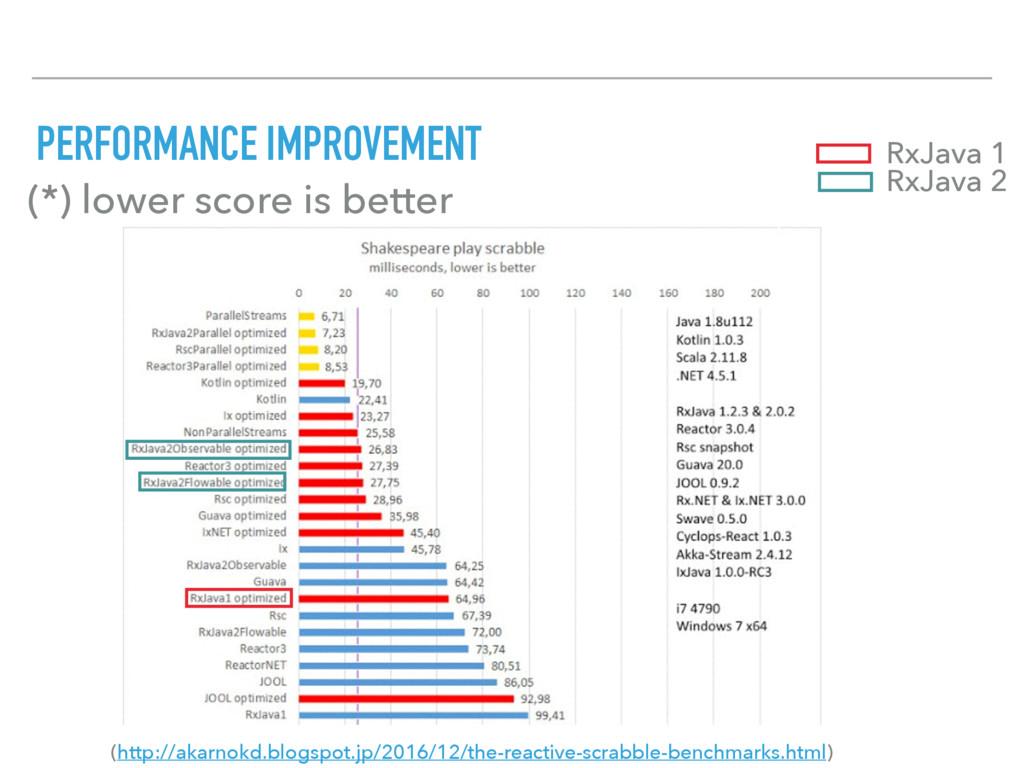 PERFORMANCE IMPROVEMENT (http://akarnokd.blogsp...