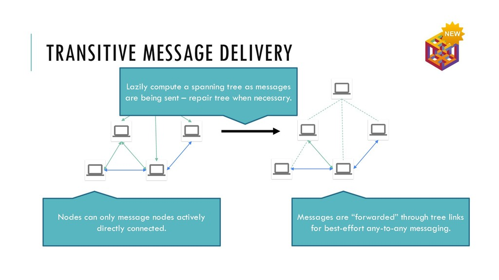 TRANSITIVE MESSAGE DELIVERY Lazily compute a sp...