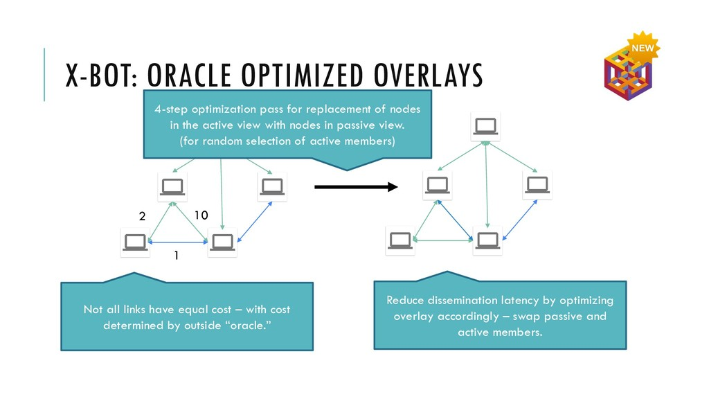 X-BOT: ORACLE OPTIMIZED OVERLAYS 10 1 2 4-step ...