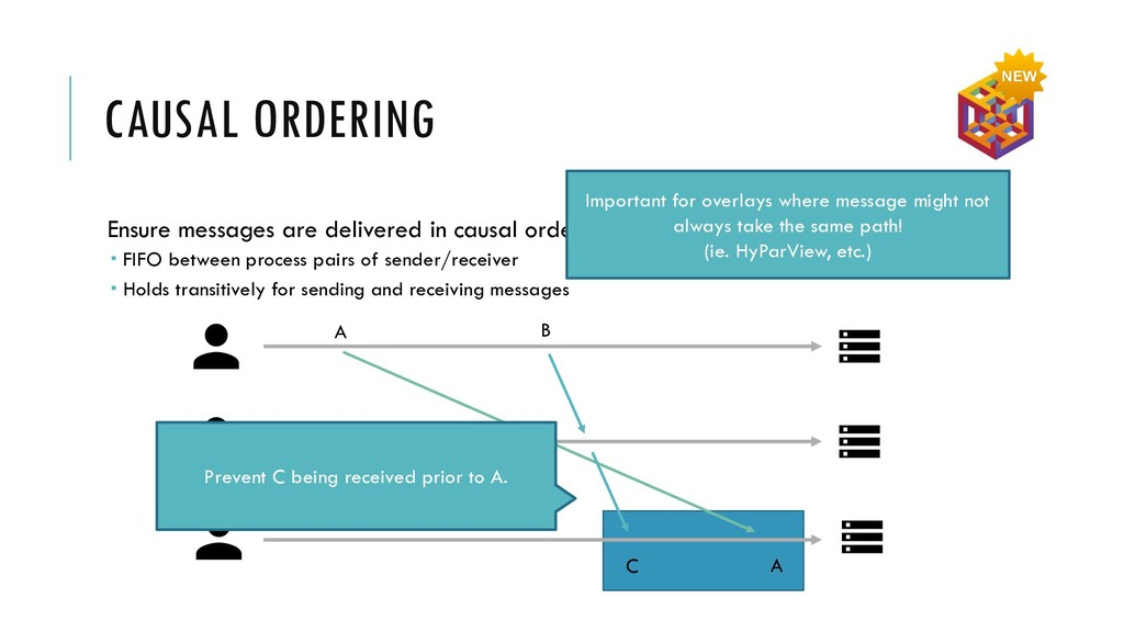 CAUSAL ORDERING Ensure messages are delivered i...