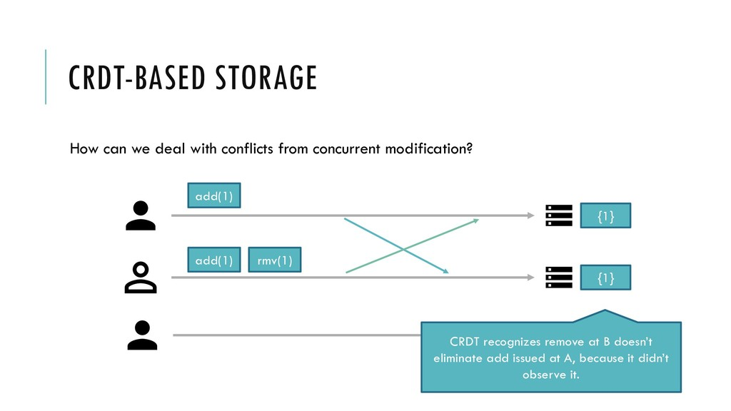 CRDT-BASED STORAGE How can we deal with conflic...