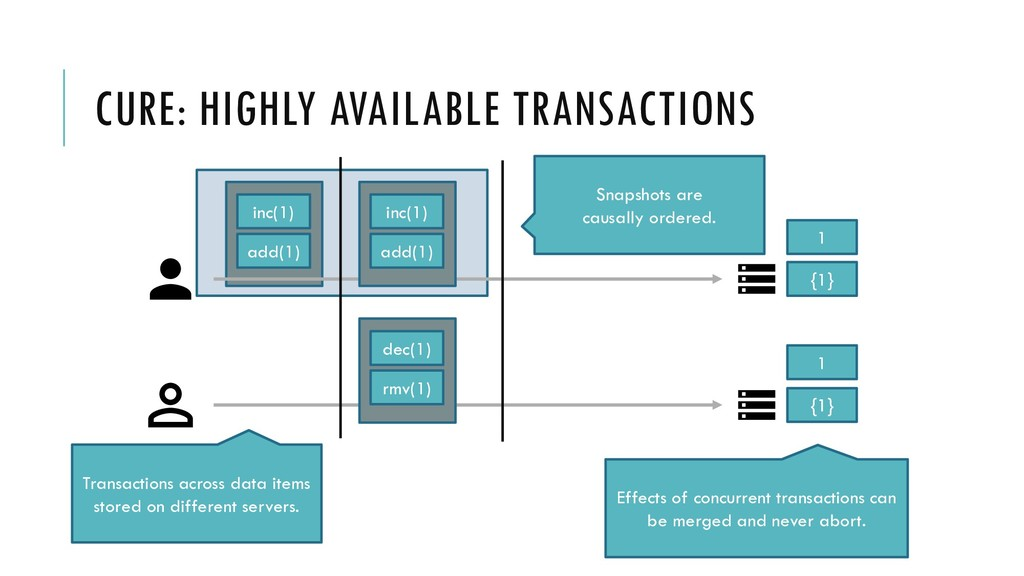 CURE: HIGHLY AVAILABLE TRANSACTIONS add(1) {1} ...