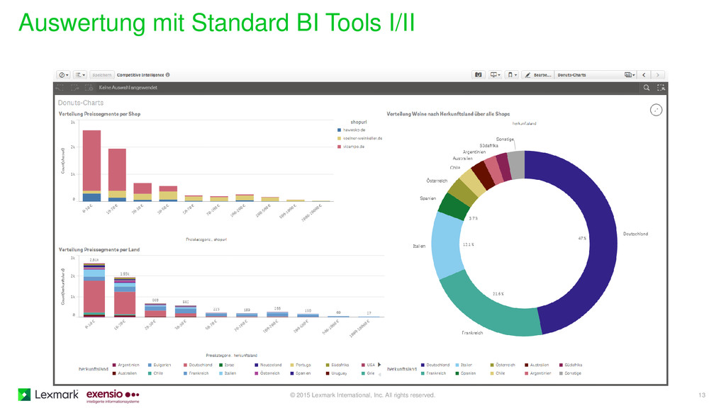 Auswertung mit Standard BI Tools I/II © 2015 Le...