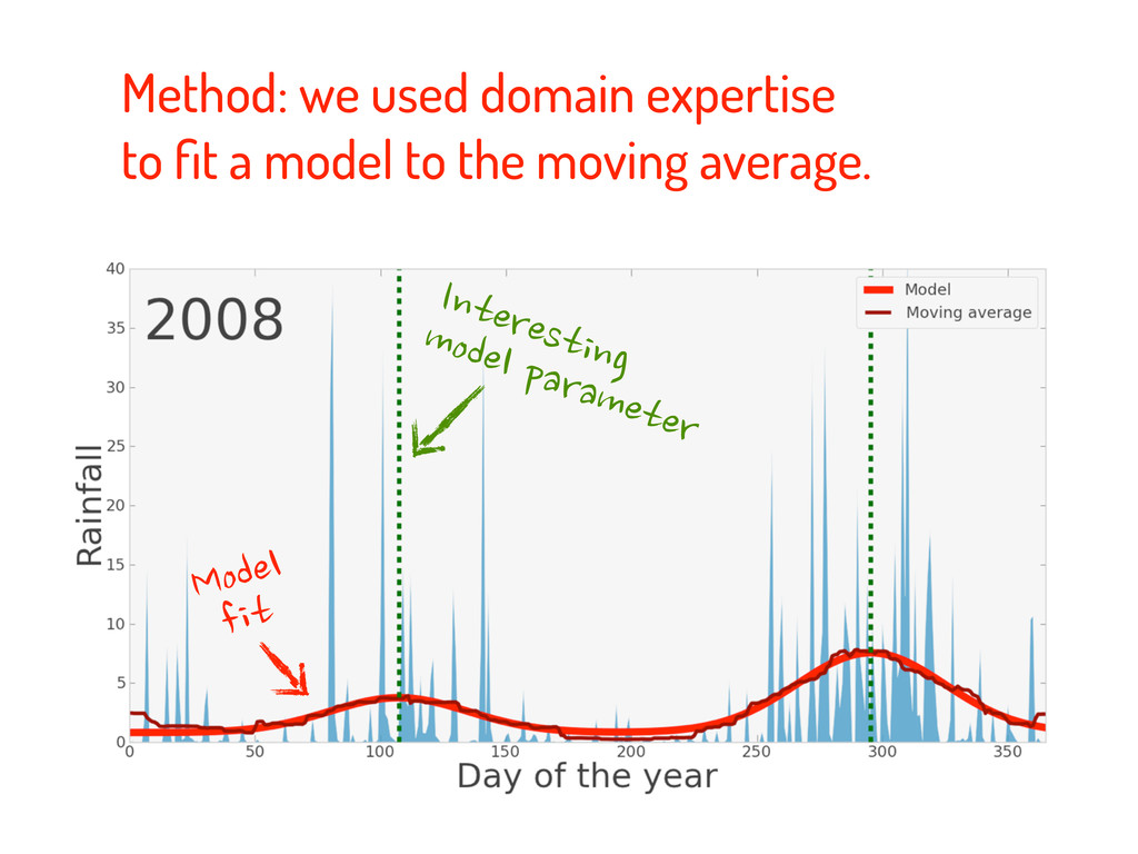 Method: we used domain expertise to fit a model ...