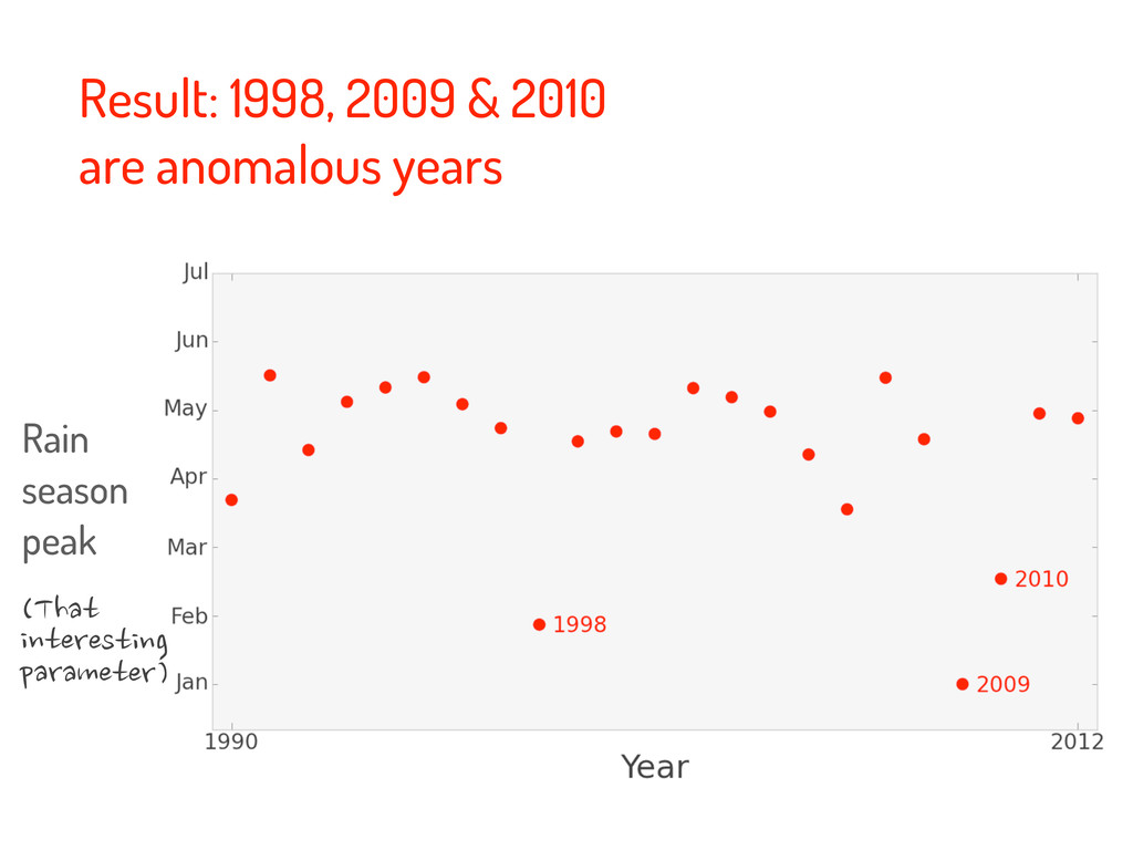 Result: 1998, 2009 & 2010 are anomalous years R...
