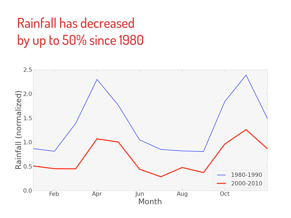 Rainfall has decreased by up to 50% since 1980