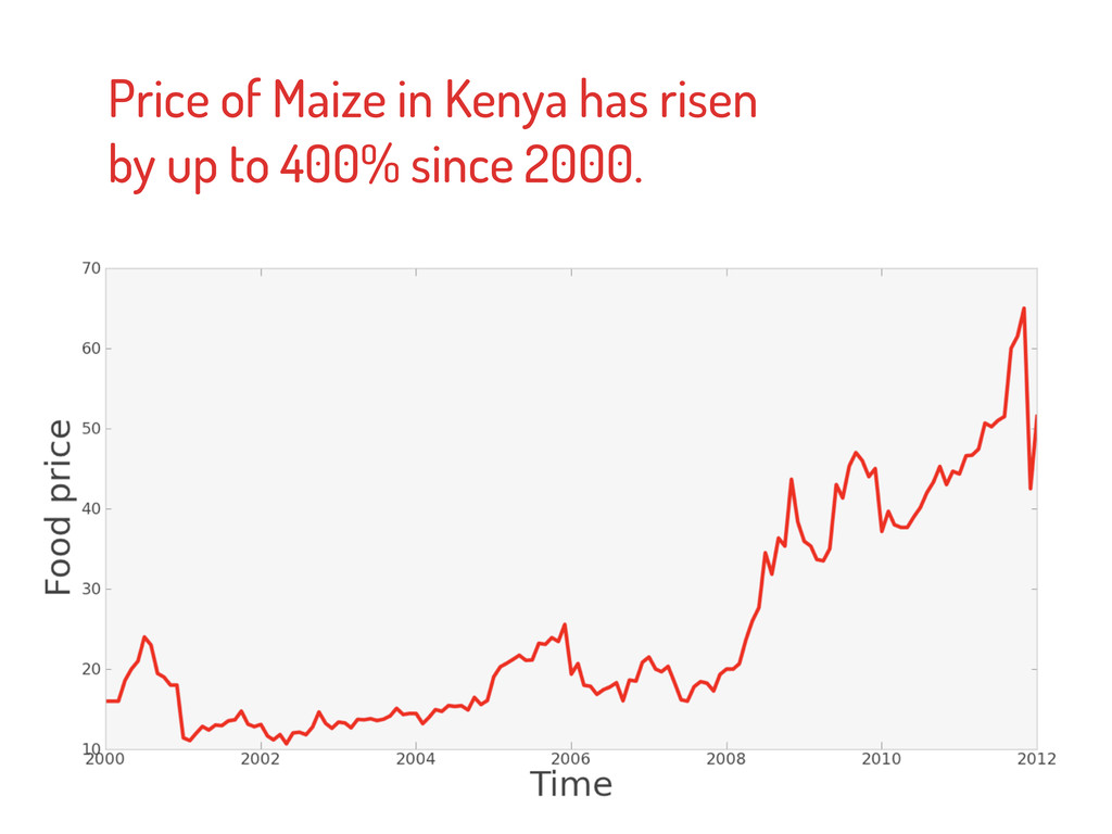 Price of Maize in Kenya has risen by up to 400%...