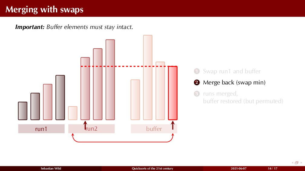 Merging with swaps Important: Buffer elements mu...
