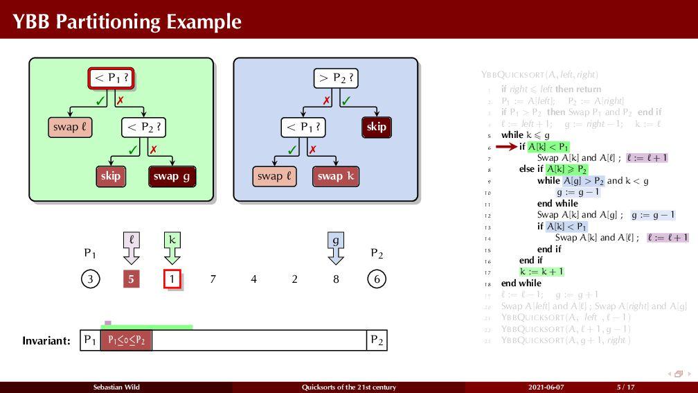 YBB Partitioning Example < P1 ? swap < P2 ? ski...