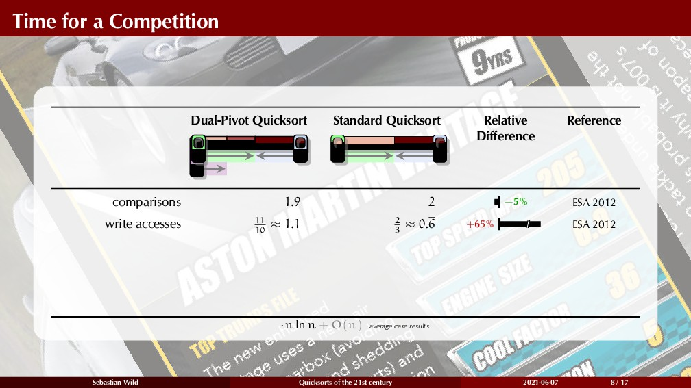 Time for a Competition Dual-Pivot Quicksort k g...