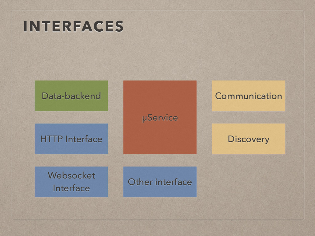 INTERFACES µService HTTP Interface Websocket In...