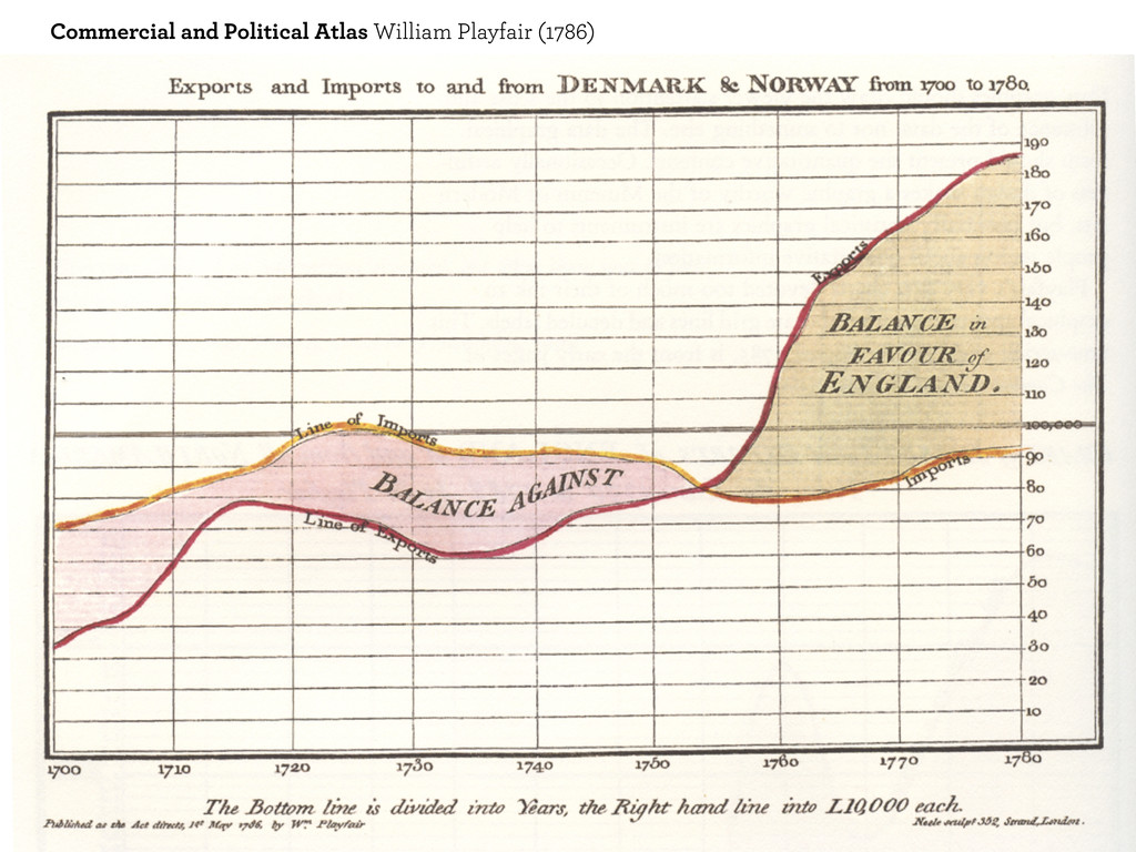 Commercial and Political Atlas William Playfair...