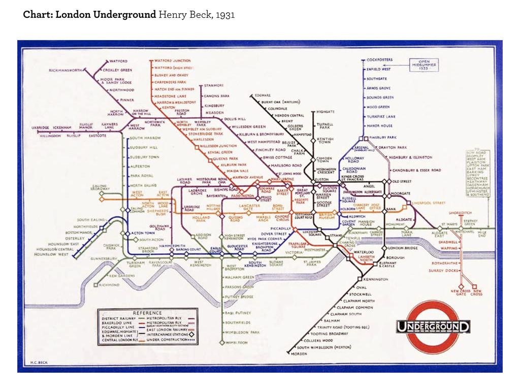 Chart: London Underground Henry Beck, 1931