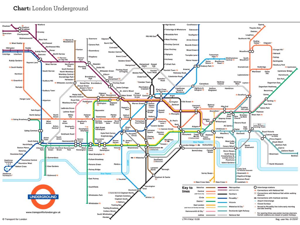 Chart: London Underground