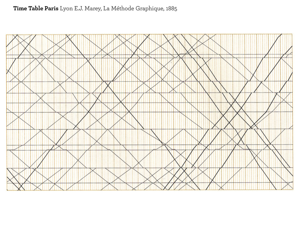 Time Table Paris Lyon E.J. Marey, La Méthode Gr...