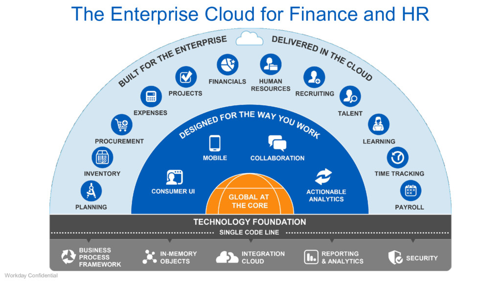 The Enterprise Cloud for Finance and HR Workday...