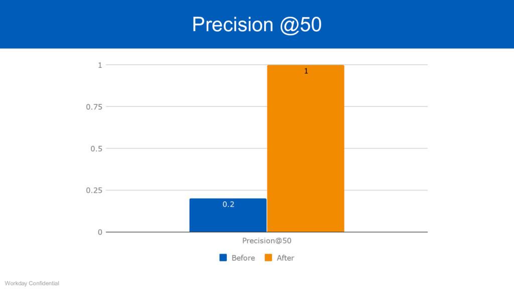 Precision @50 Workday Confidential Precision @50