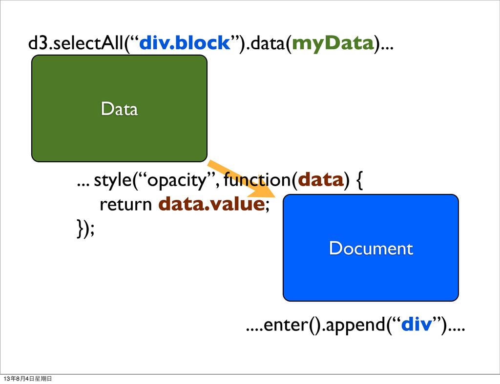 "Data Document ....enter().append(""div"").... ......"