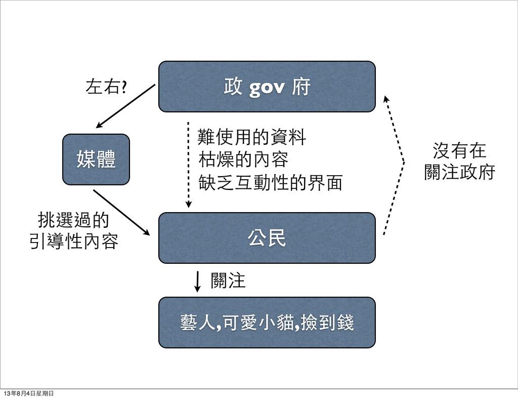 政 gov 府 公民 難使用的資料 枯燥的內容 缺乏互動性的界面 沒有在 關注政府 媒體 左右...