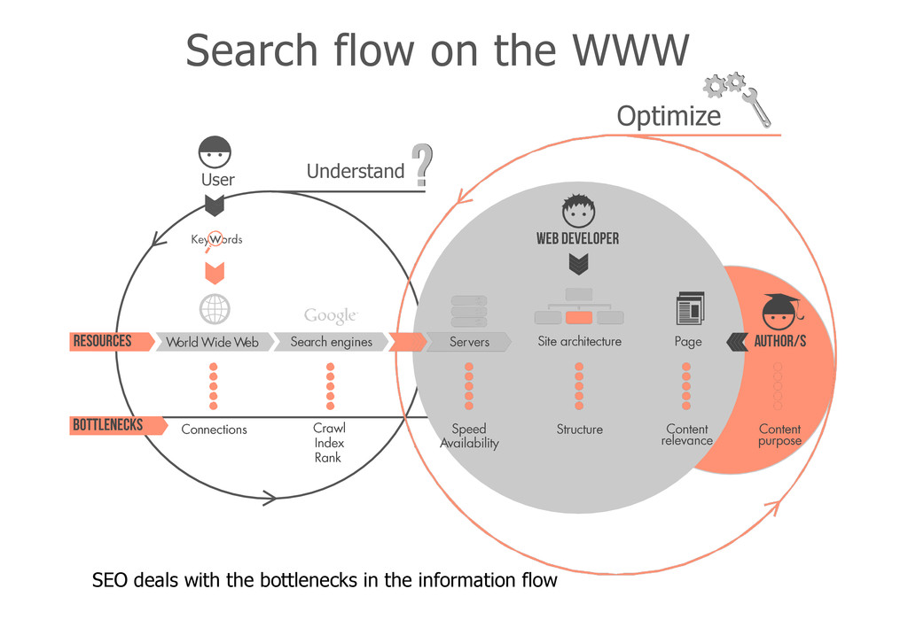 User Search flow on the WWW SEO deals with the ...