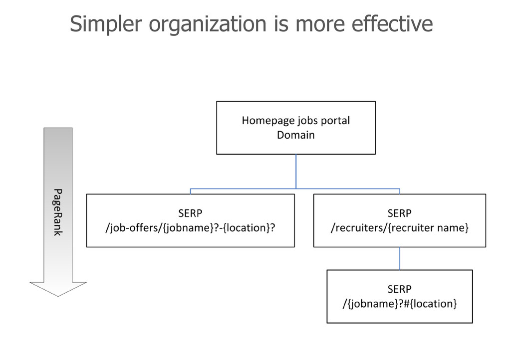 Simpler organization is more effective