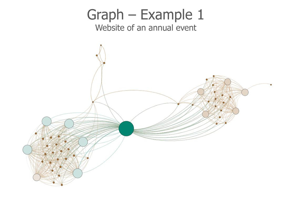 Graph – Example 1 Website of an annual event