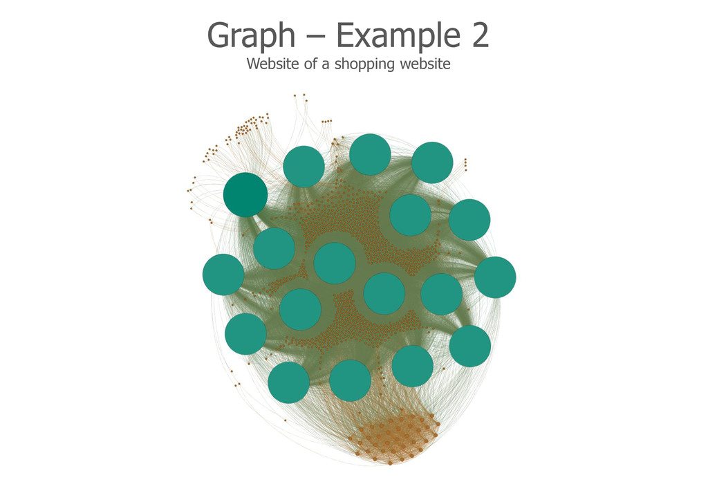 Graph – Example 2 Website of a shopping website