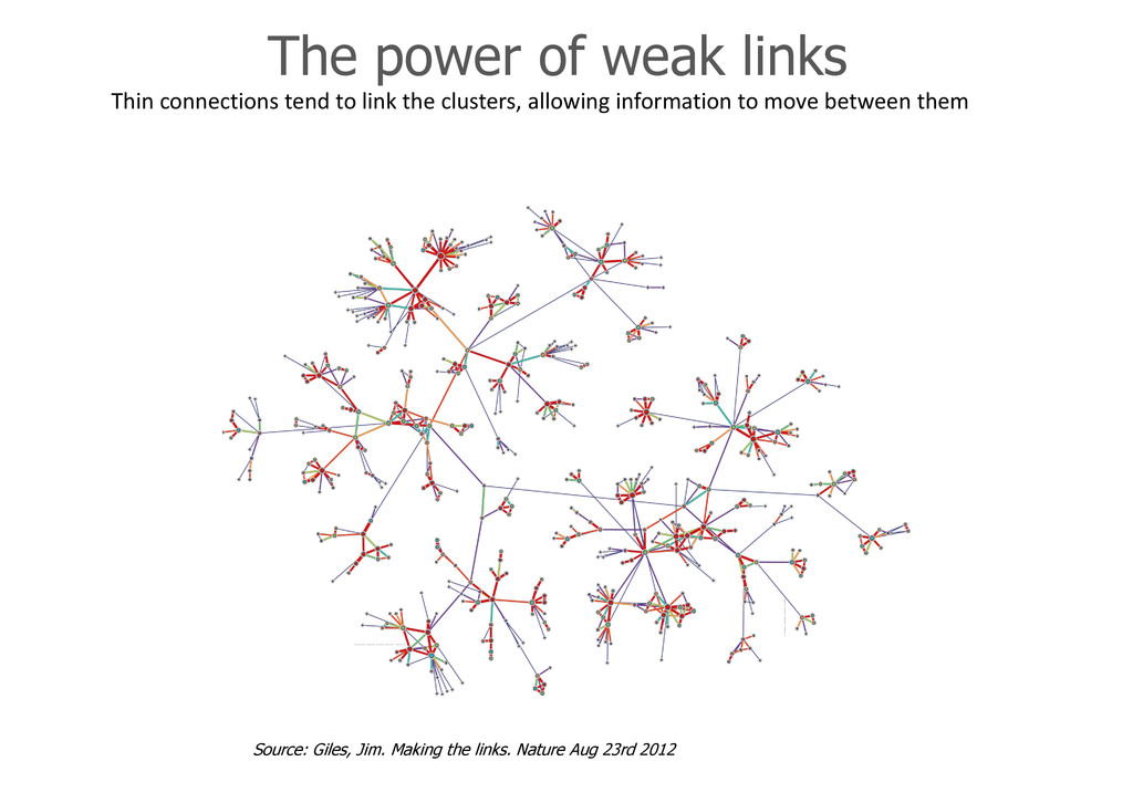 The power of weak links Thin connections tend t...