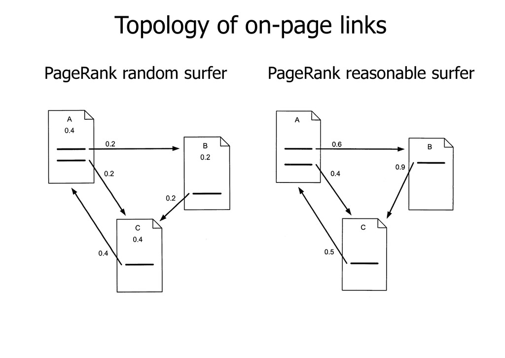 Topology of on-page links PageRank random surfe...