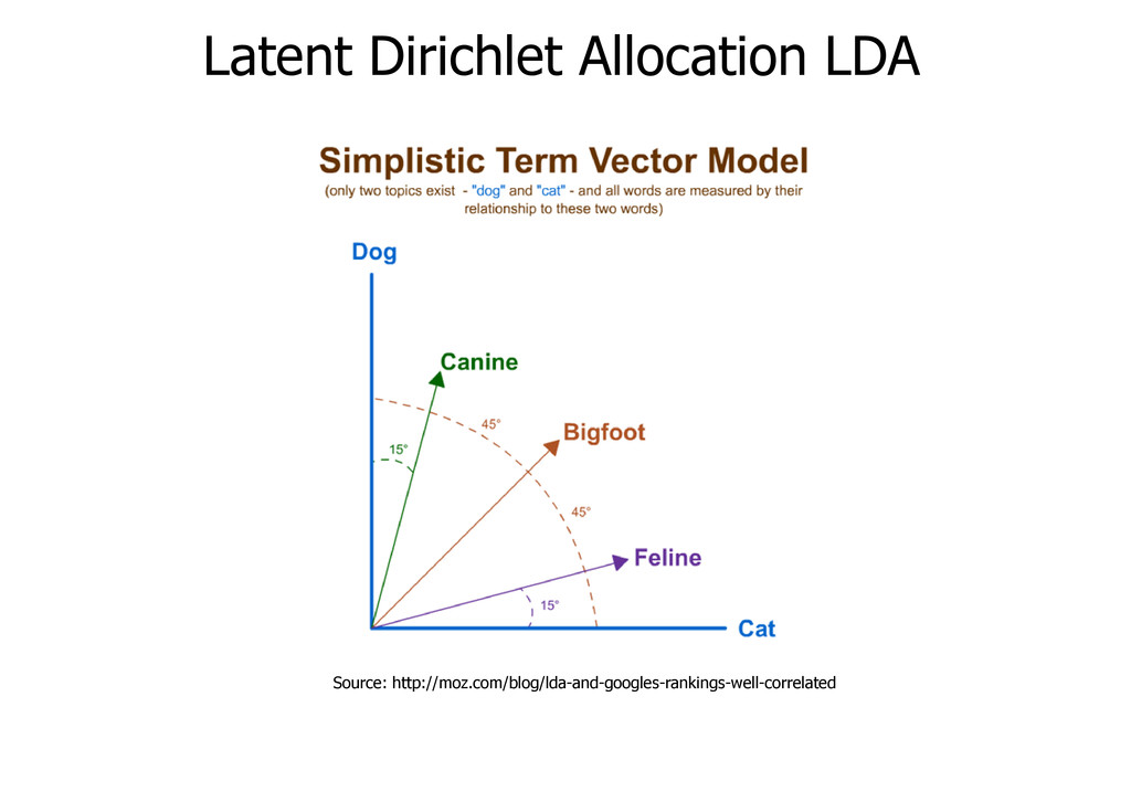 Latent Dirichlet Allocation LDA Source: http://...
