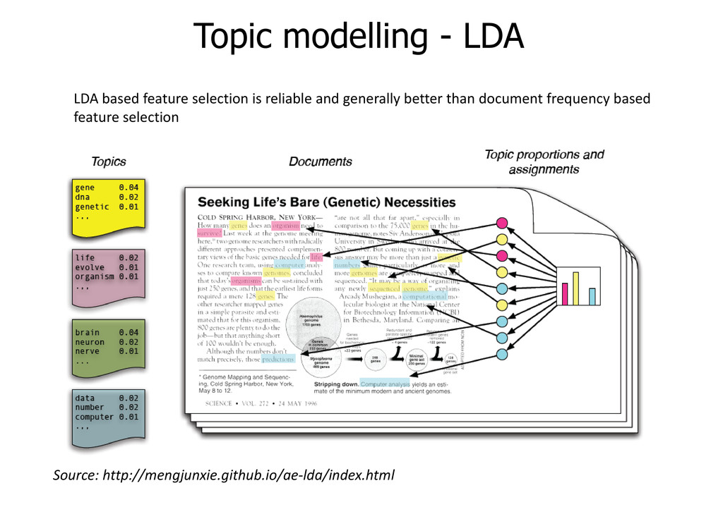 Topic modelling - LDA Source: http://mengjunxie...