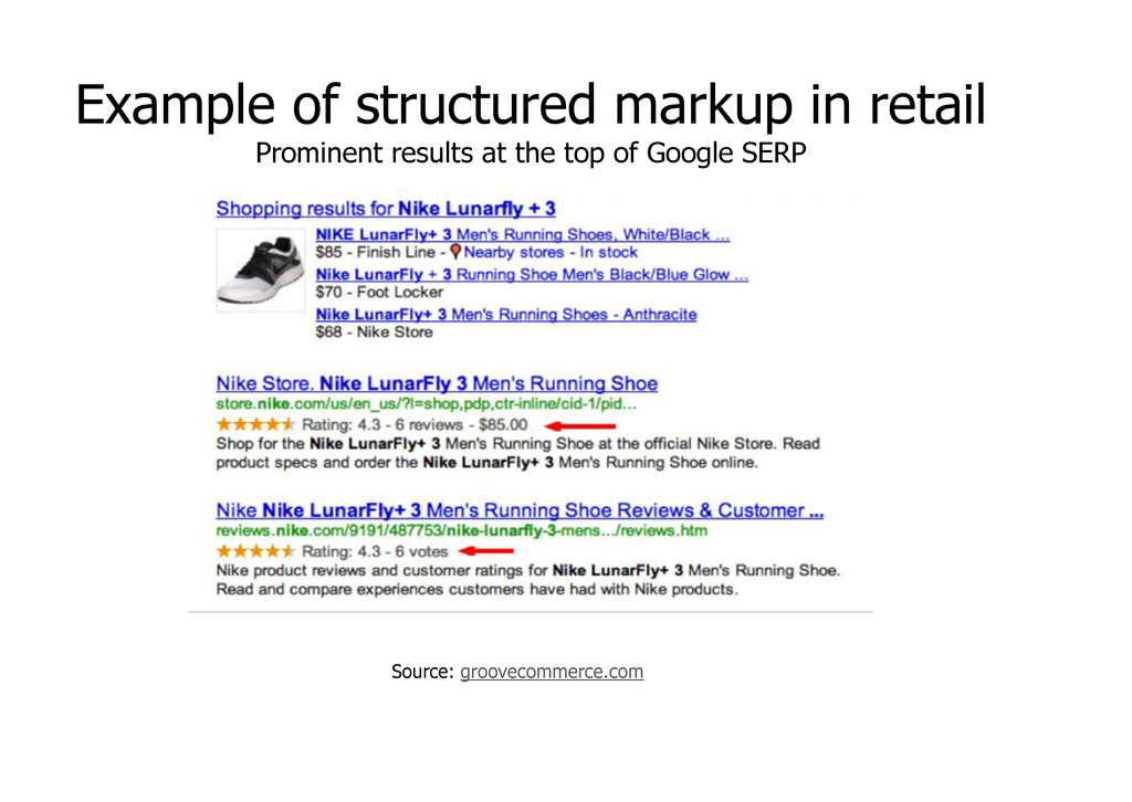 Source: groovecommerce.com Example of structure...
